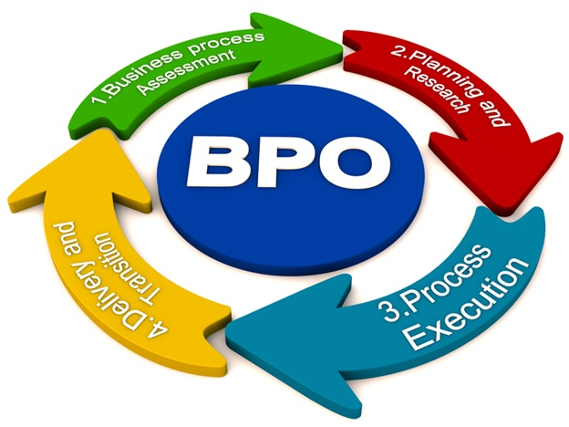BPO KPO Outsourcing